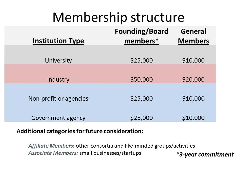 Membership_Structure